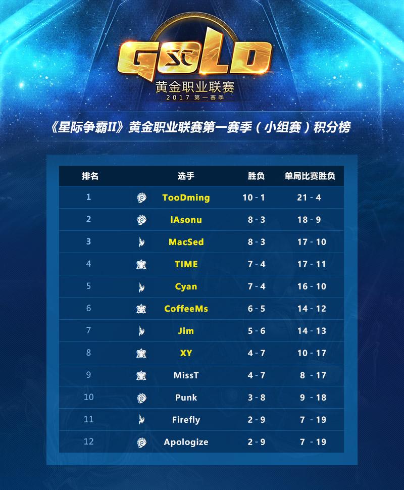 2017黄金职业联赛第一赛季上半赛季8强诞生