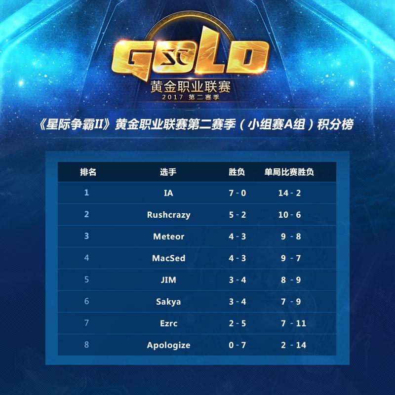 16:00直播:黄金职业联赛第二赛季晋级赛