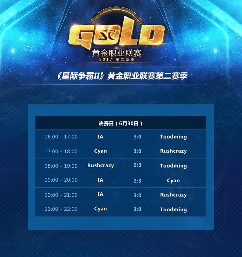 2017星际2黄金职业联赛第二赛季落幕:Cyan夺冠