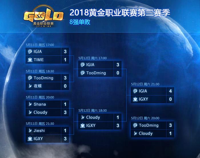 《星际争霸2》黄金职业联赛第二赛季落幕:iA夺冠